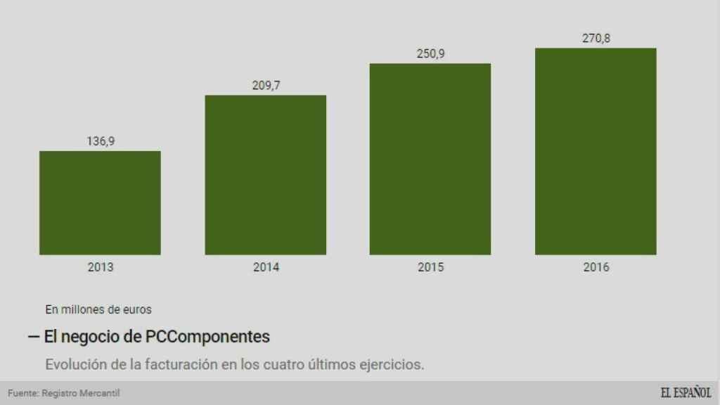 Evolución de los ingresos de PcComponentes.
