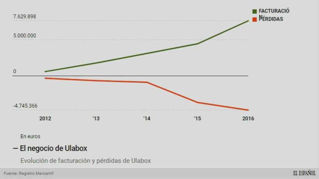 Evolución del negocio de Ulabox.