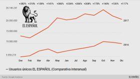 EL ESPAÑOL pulveriza todos sus récords en su segundo año completo de vida
