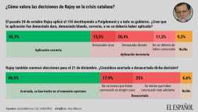 Sólo la mitad de los españoles apoya las decisiones de Rajoy en la crisis catalana