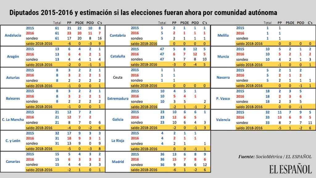Diputados 2015-2016 y estimación si las elecciones fueran ahora por comunidad autónoma.