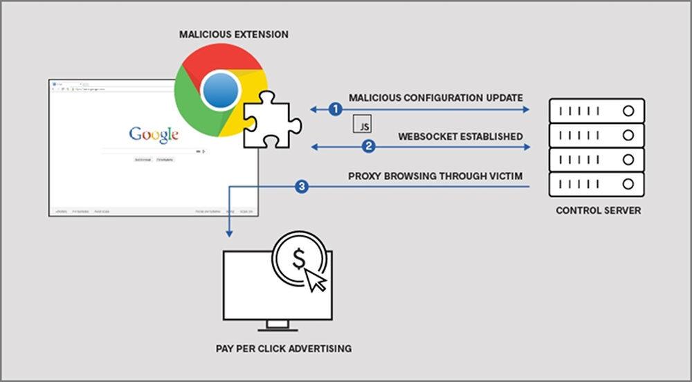 chrome extension maliciosa 1