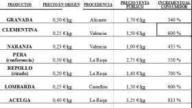 tabla de precios en origen y destino
