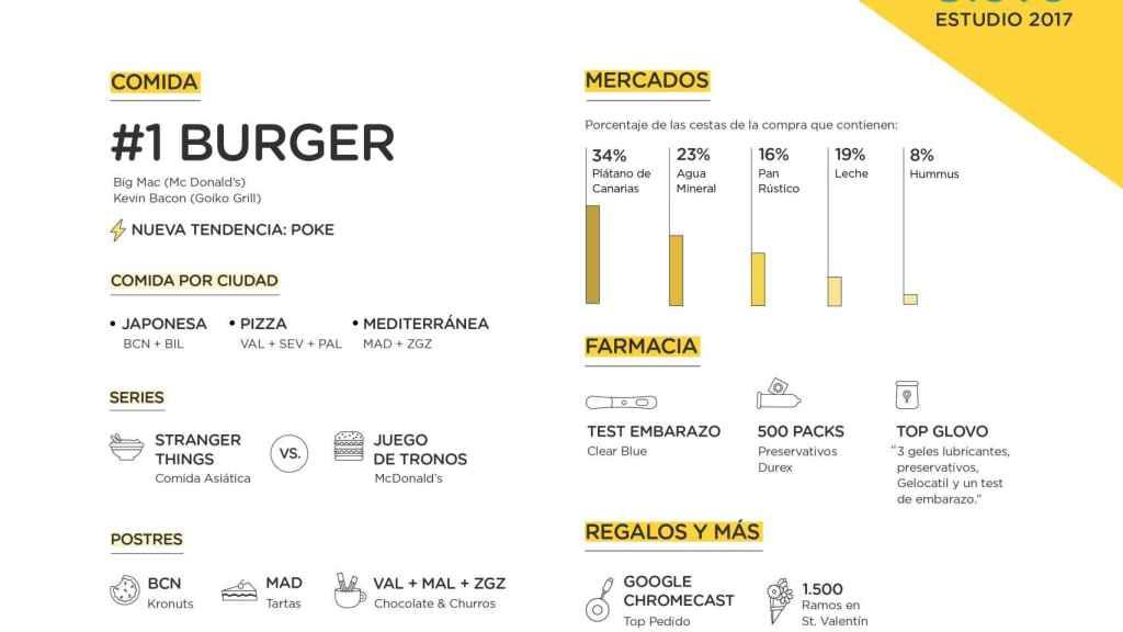 Infografía Estudio Glovo 2017
