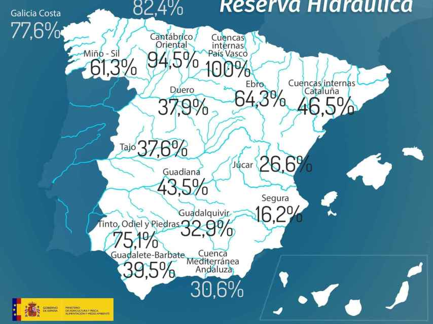 Niveles de la reserva hidráulica española el 20 de febrero de 2018.