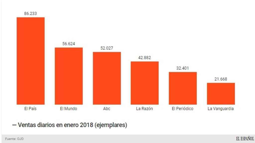Ventas de diarios nacionales, según OJD de Enero 2018.