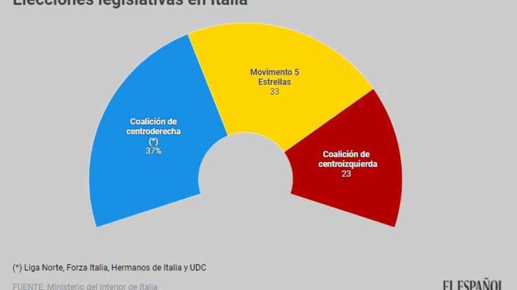 Resultados en el Congreso italiano
