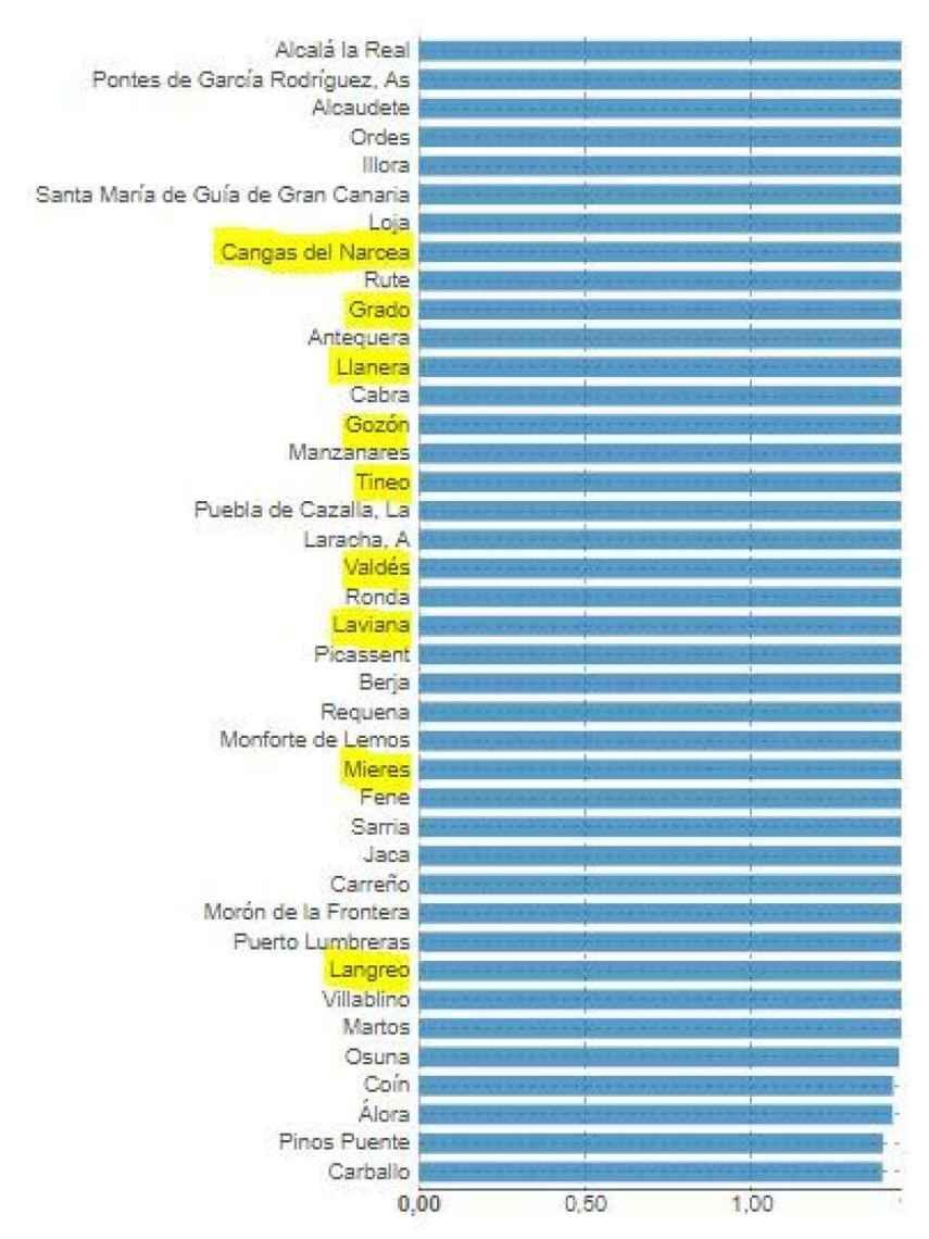 9 municipios asturianos entre los 40 con la tasa de suicidios más alta de España (2015)