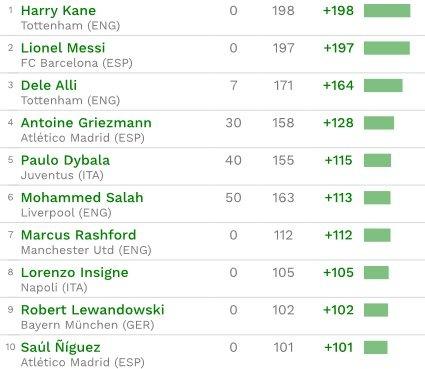 Seis posibles fichajes del Madrid, entre los jugadores más rentables del mercado