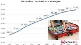 salmantinos residentes extranjero 2018