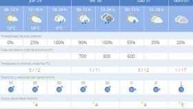 Valladolid-el-tiempo-semana-santa-dias-grandes
