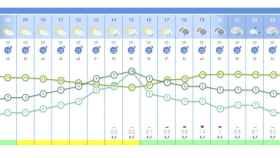 Valladolid-lluvia-horas-semana-santa