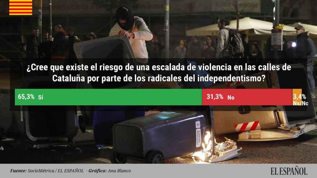 El 65% teme una escalada de violencia separatista en las calles de Cataluña