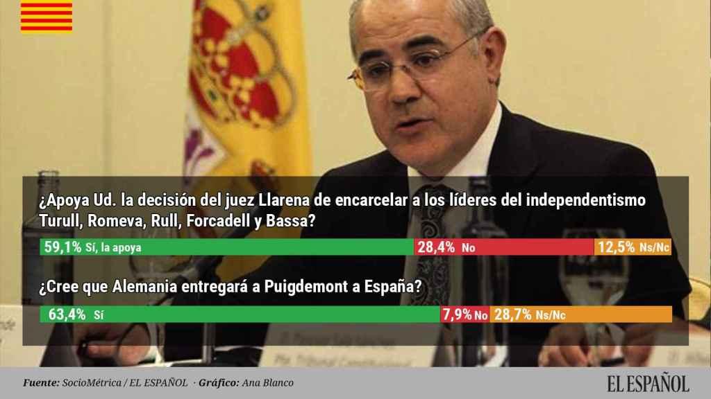 El 60% de españoles apoya a Llarena y cree que Alemania entregará a Puigdemont.