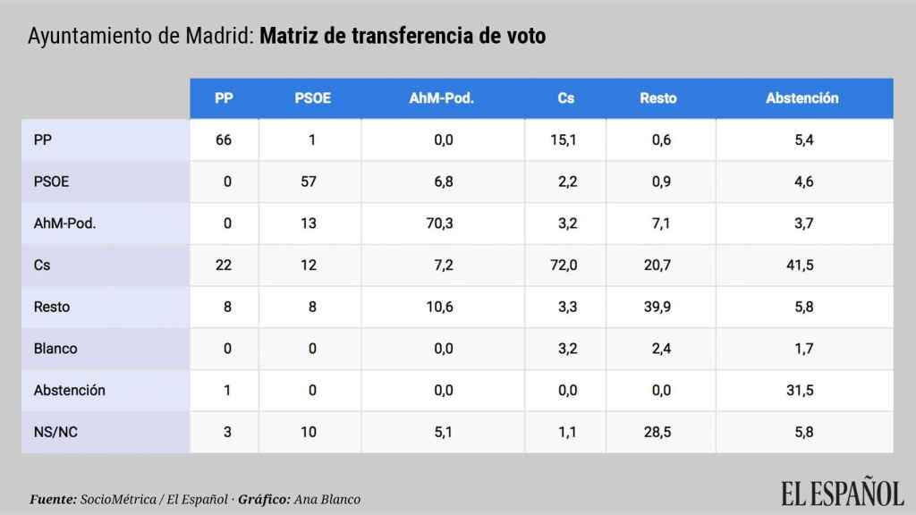 Transferencia voto ayuntamiento de Madrid