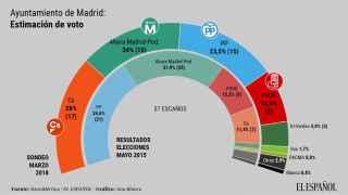 Encuesta ayuntamiento de Madrid