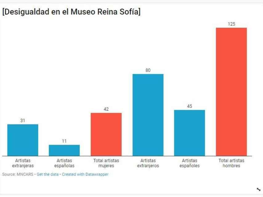Desigualdad Reina Sofía