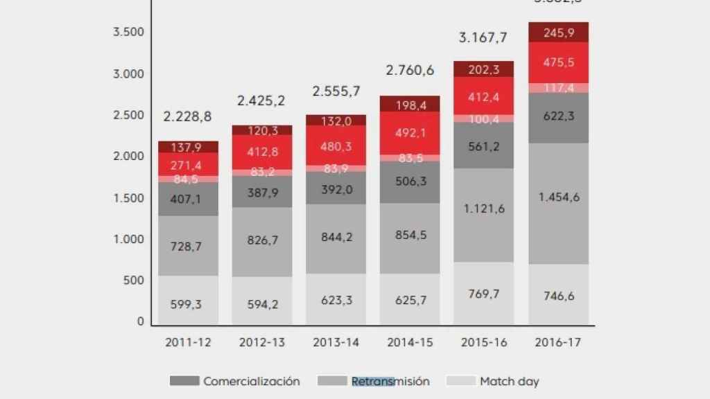 Distribución de los ingresos de LaLiga