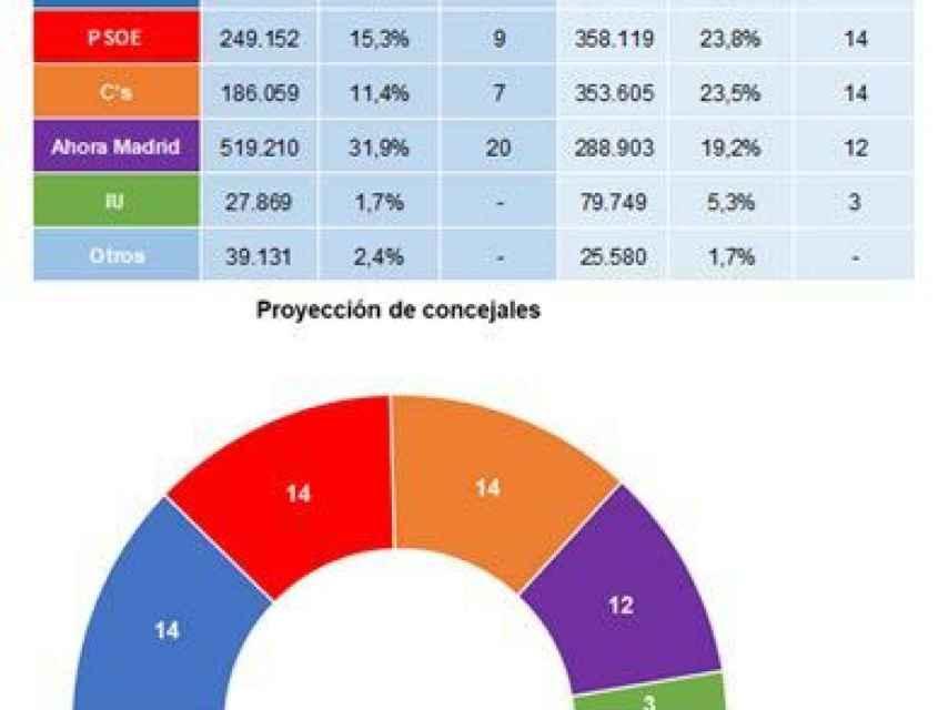 Encuesta del PSOE para el Ayuntamiento.