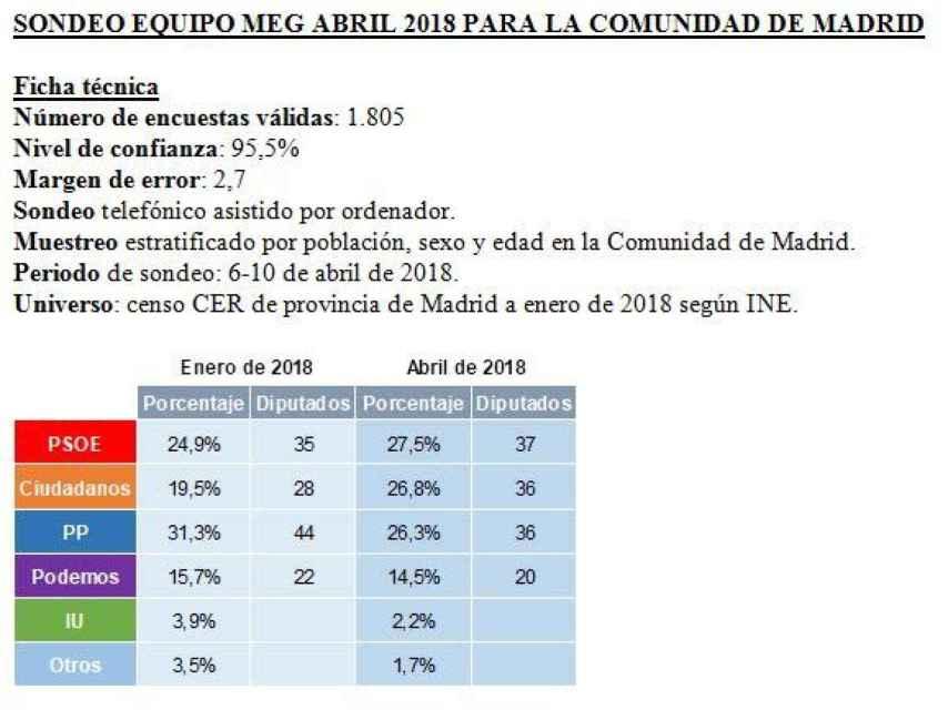 Encuesta del PSOE para la Comunidad de Madrid.