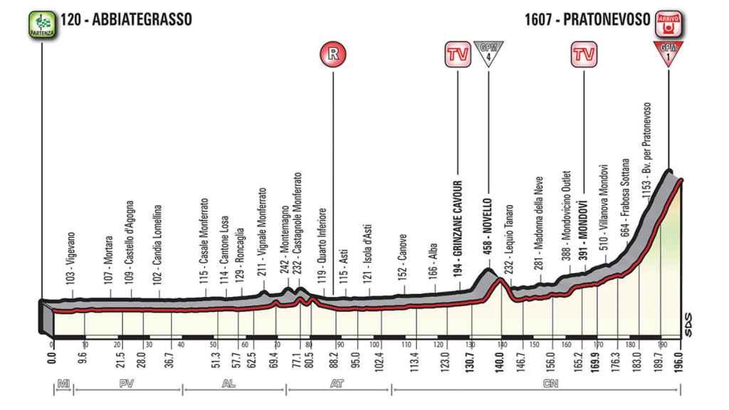 Etapa 18: Abbiategrasso-Prato Nevoso (24 de mayo, 196 km).