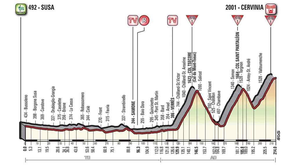 Etapa 20: Susa-Cervinia (26 de mayo, 214 km).