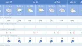Valladolid-el-tiempo-lluvias-aemet
