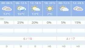 Valladolid-el-tiempo-sabado-12-mayo