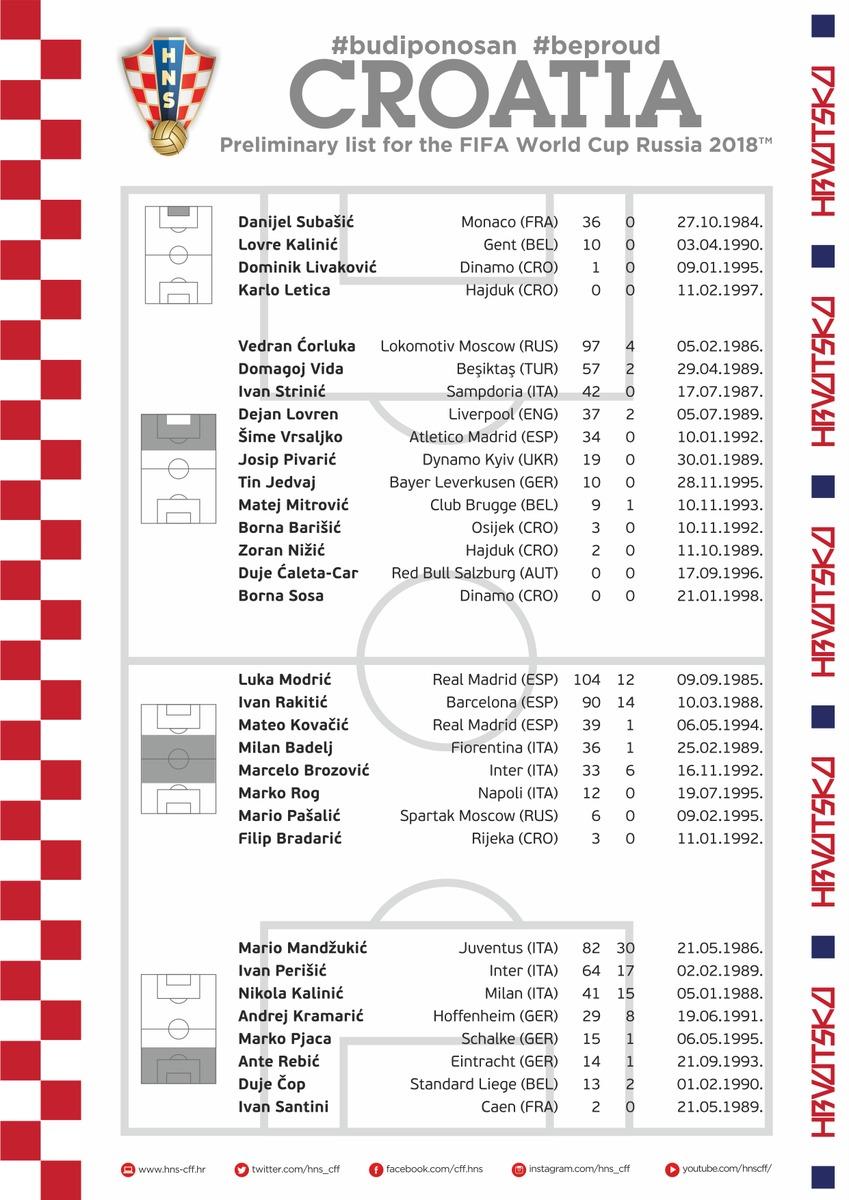 Modric y Kovacic, en la prelista de Croacia para el Mundial