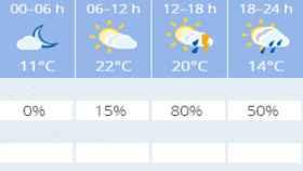 Valladolid-el-tiempo-lunes-lluvia