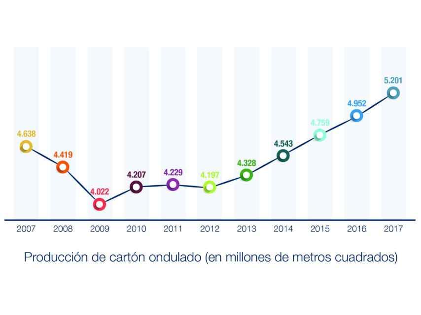 Gráfico que muestra el boom del cartón ondulado.