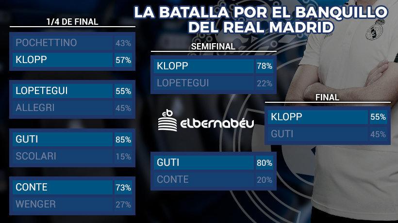 Klopp, el preferido por los usuarios de El Bernabéu
