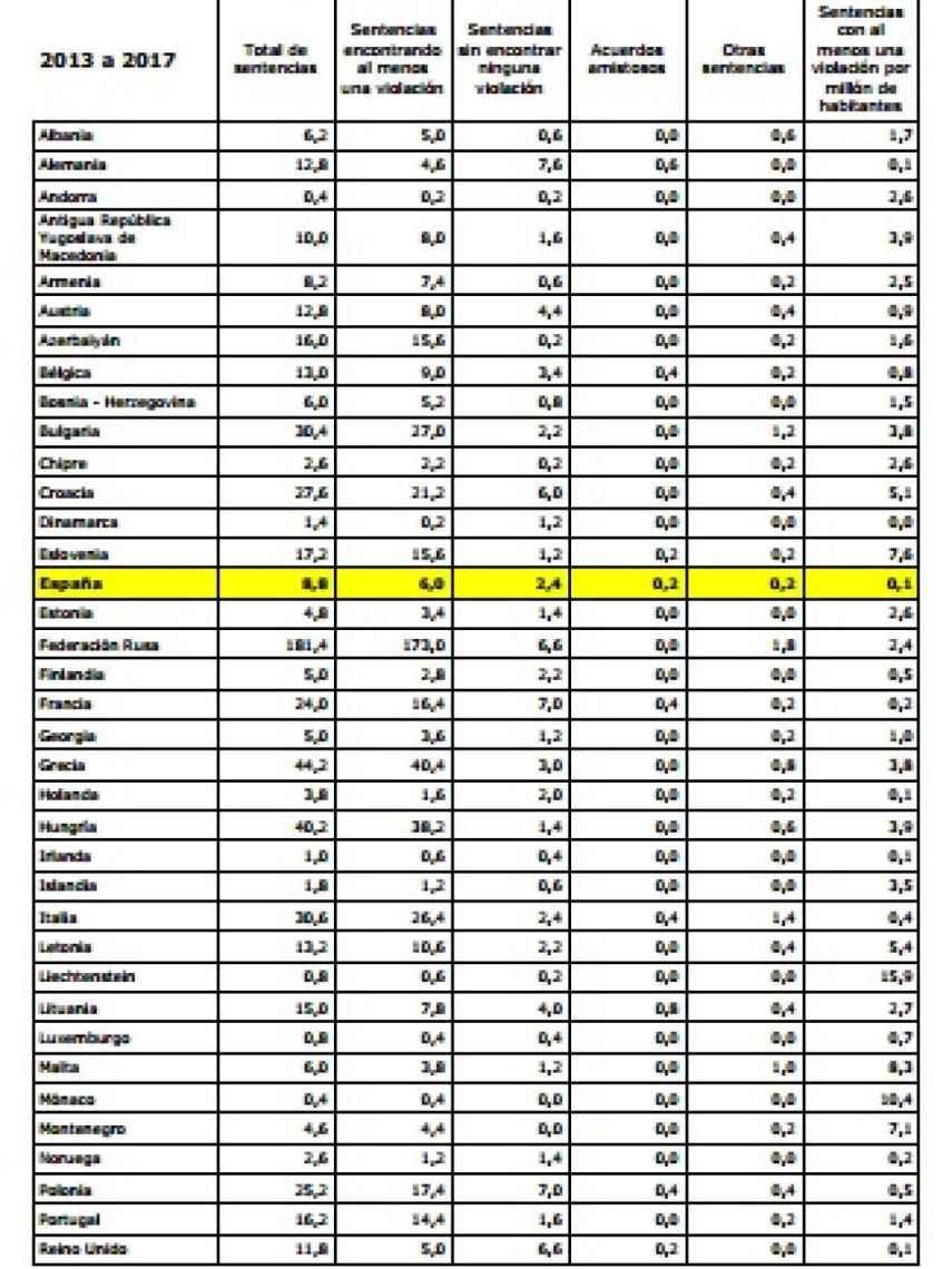 Estadística de sentencias del TEDH./