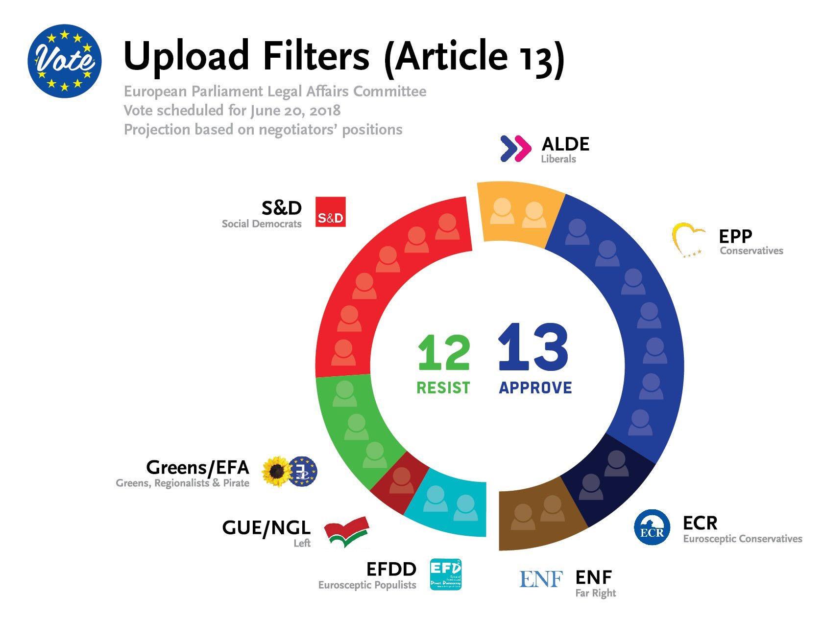 articulo 13 union europea copyright votacion