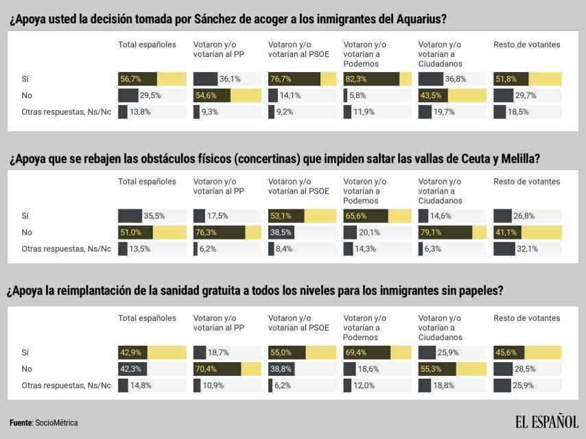 Principales resultados de la entrega del sondeo de SocioMétrica para EL ESPAÑOL.