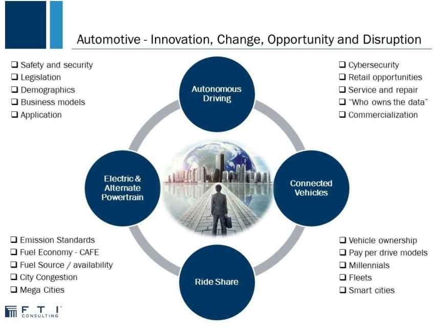 Gráfico de Mike Rayne sobre Innovación, cambios, oportunidades y disrupción del sector automoción a nivel mundial
