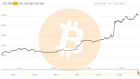 precio bitcoin btc