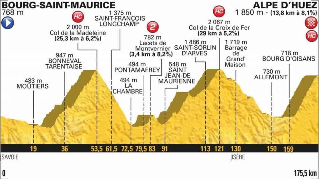 Perfil de la 12º etapa del Tour de Francia.