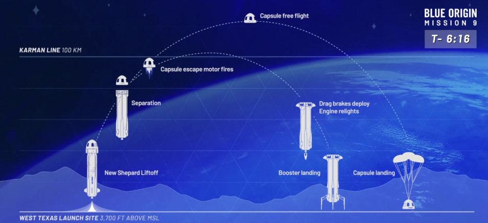 blue origin capsula espacio 2