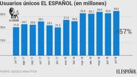 Evolución de los usuarios únicos de El Español.
