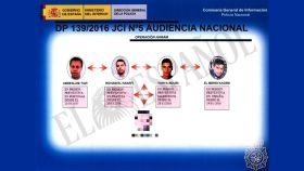 Resumen de la presunta red en España elaborado por la Policía Nacional.