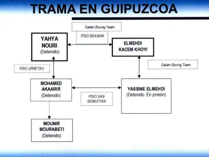 Esquema elaborado por la Policía Nacional sobre la presunta red.