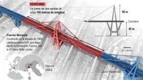 Un tramo de 100 metros del puente ha quedado destrozado