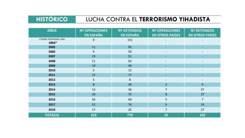 Tabla de detenidos en España por la lucha contra el terrorismo.