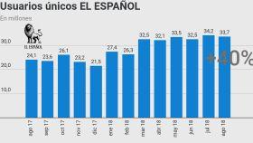 El Español mantiene su récord con un crecimiento del 40% en usuarios únicos