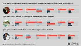 La mayoría cree que el 'fichaje' de la esposa de Sánchez, el máster de Casado y el chalé de Iglesias deben pasarles factura en las urnas