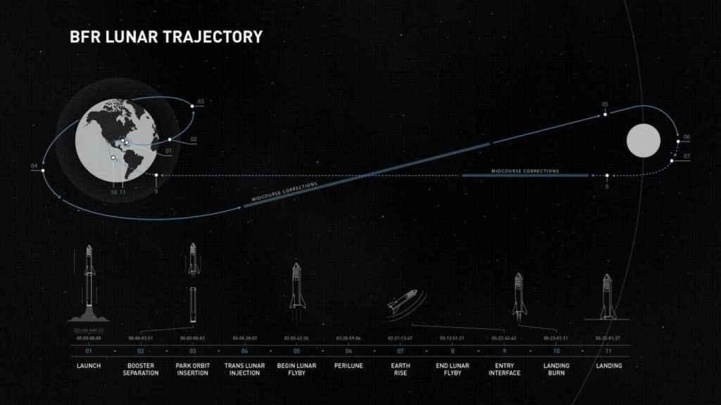 recorrido primer viaje espacial Yusaku Maezawa spacex