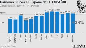 Evolución de los usuarios únicos de El Español en los últimos 24 meses. (Fuente: Comscore)