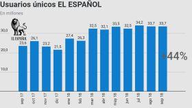 Evolución de los usuarios únicos de EL ESPAÑOL en los últimos doce meses. (Fuente: Google Analytics)