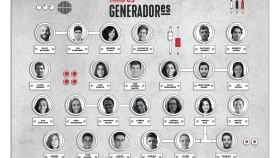 Participantes en el proyecto GeneradorES